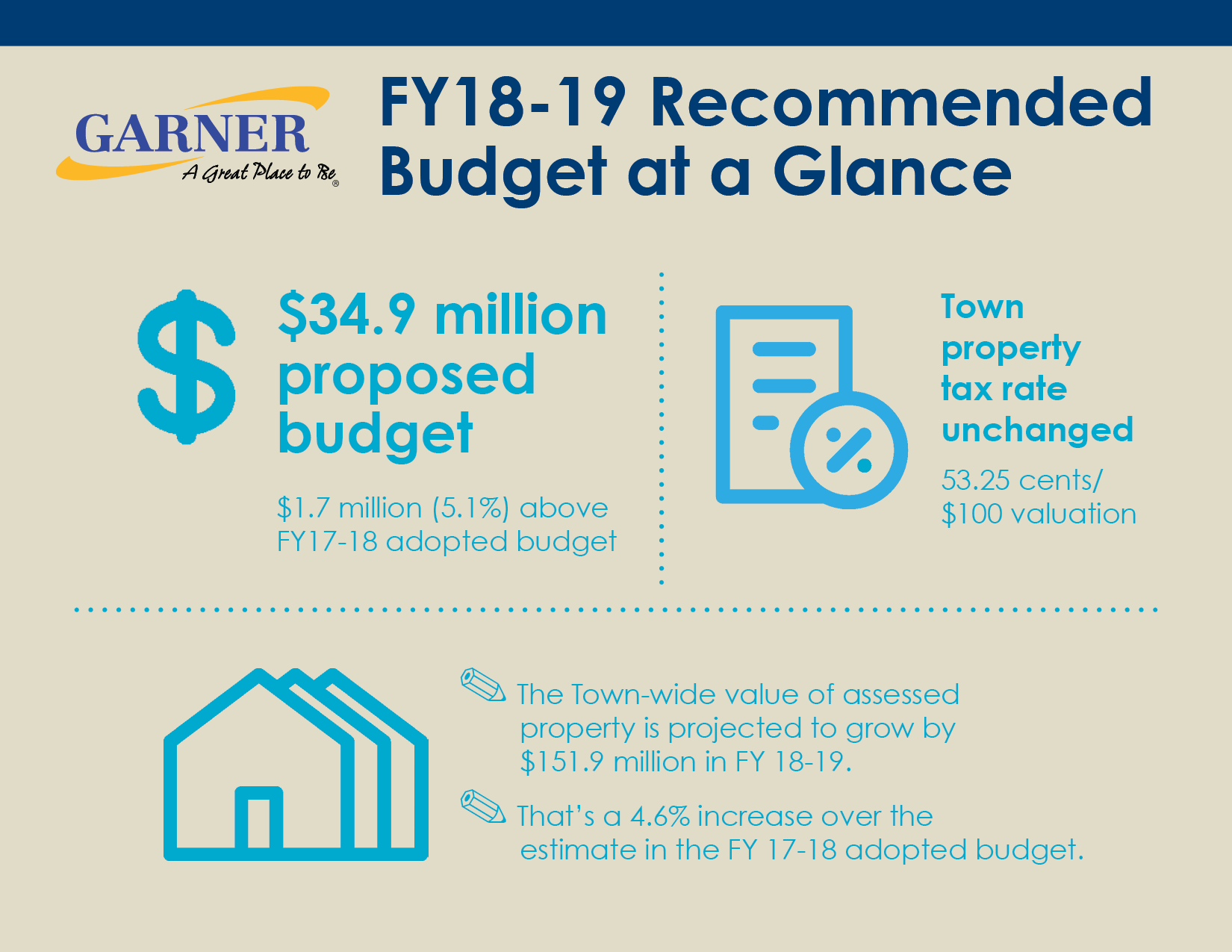 budget graphic FY18-19