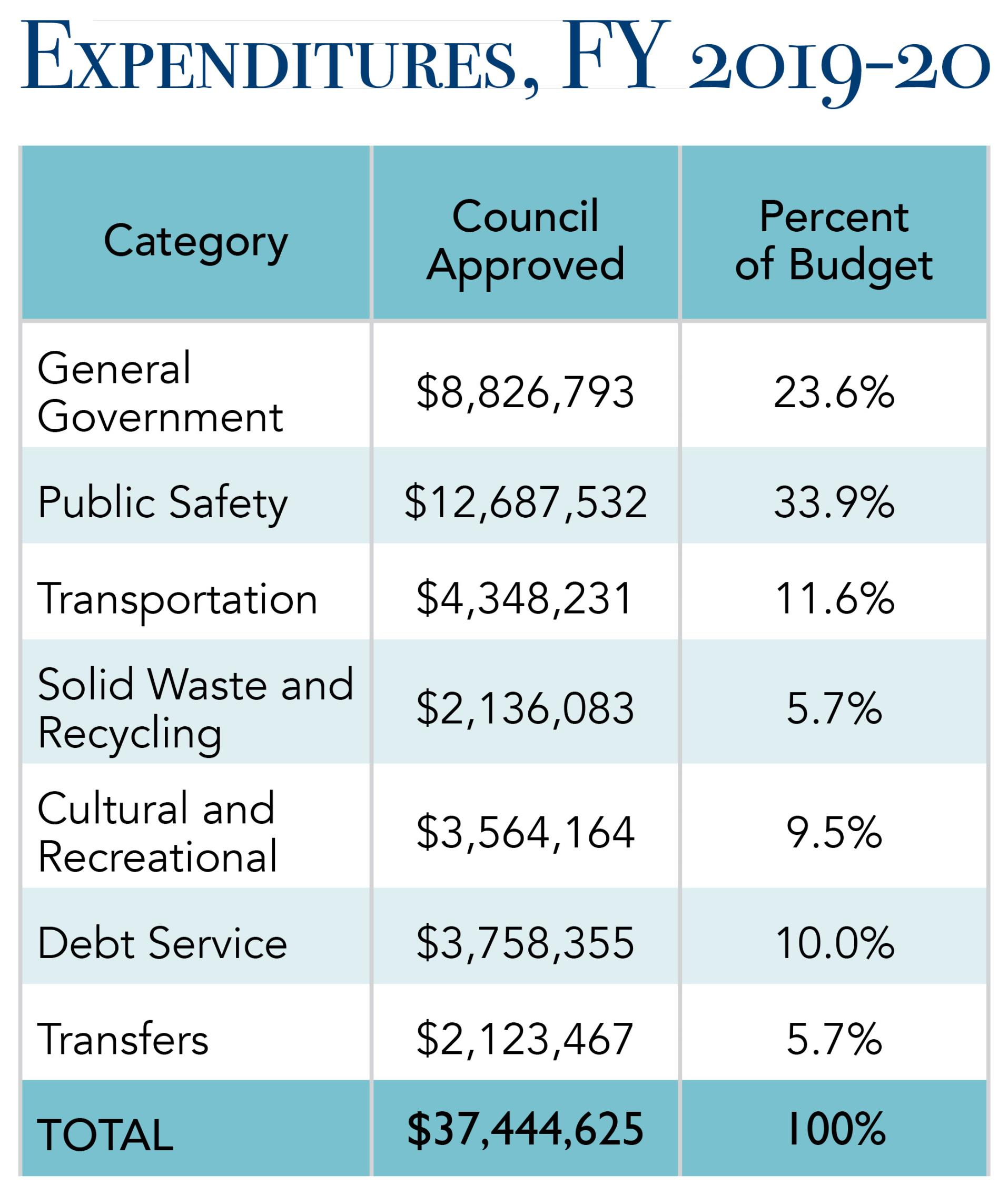 Budget in Brief tables FY 19_20_EXPENDITURES